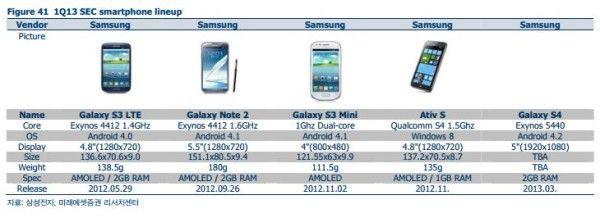 Samsung Galaxy S4 Processor