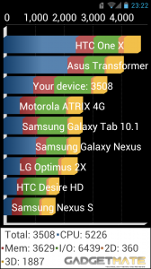 Huawei Ascend P1 Review - Quadrant Benchmark